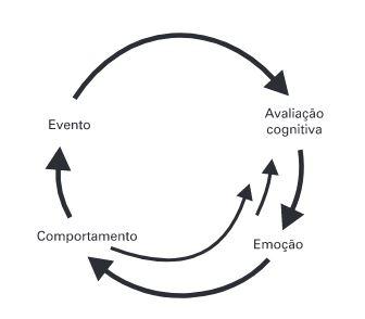 Modelo cognitivo-comportamental básico